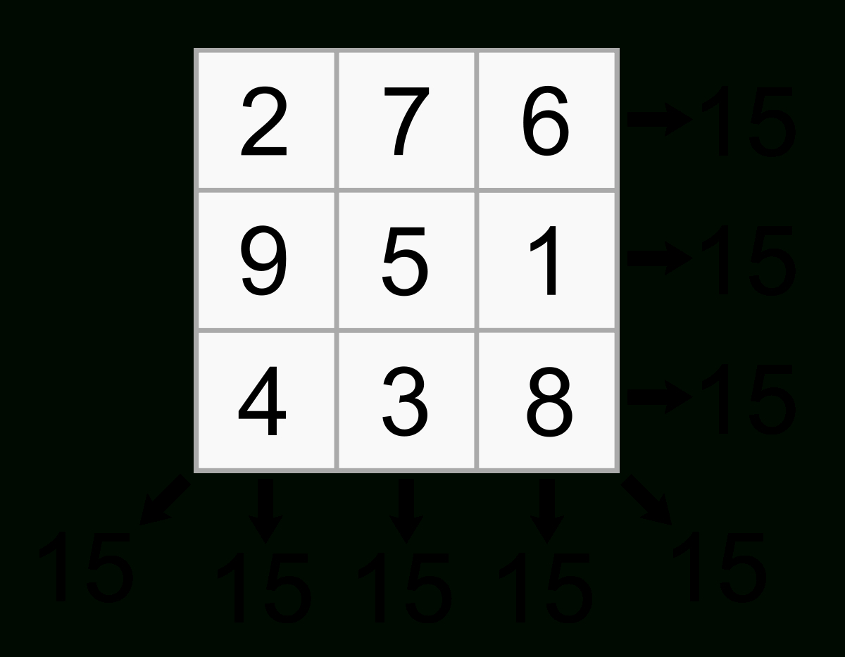 Magic Square - Wikipedia - Printable Kenken Puzzles 3X3